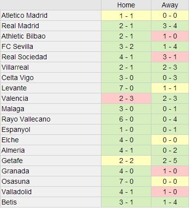 Barça's results this season were not good enough.
